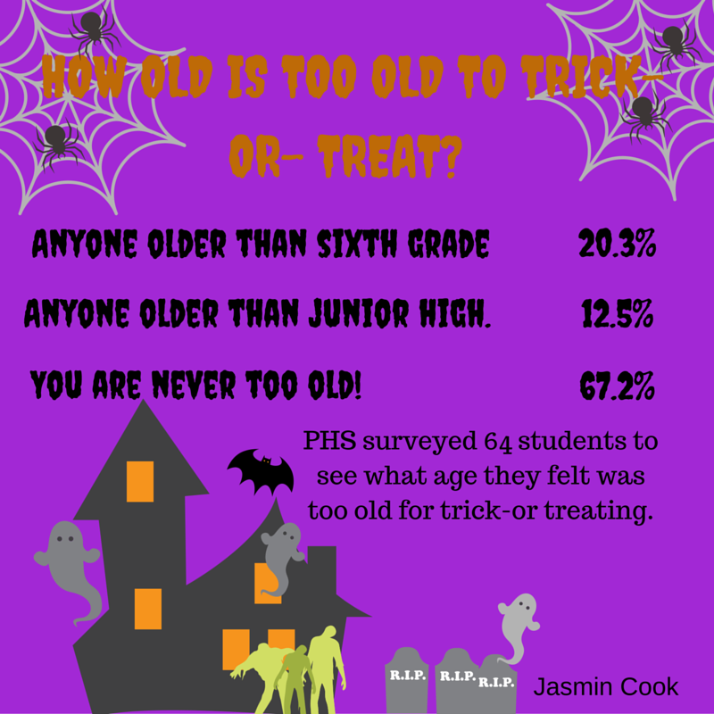 How Old Is Too Old To Trick-or- Treat-