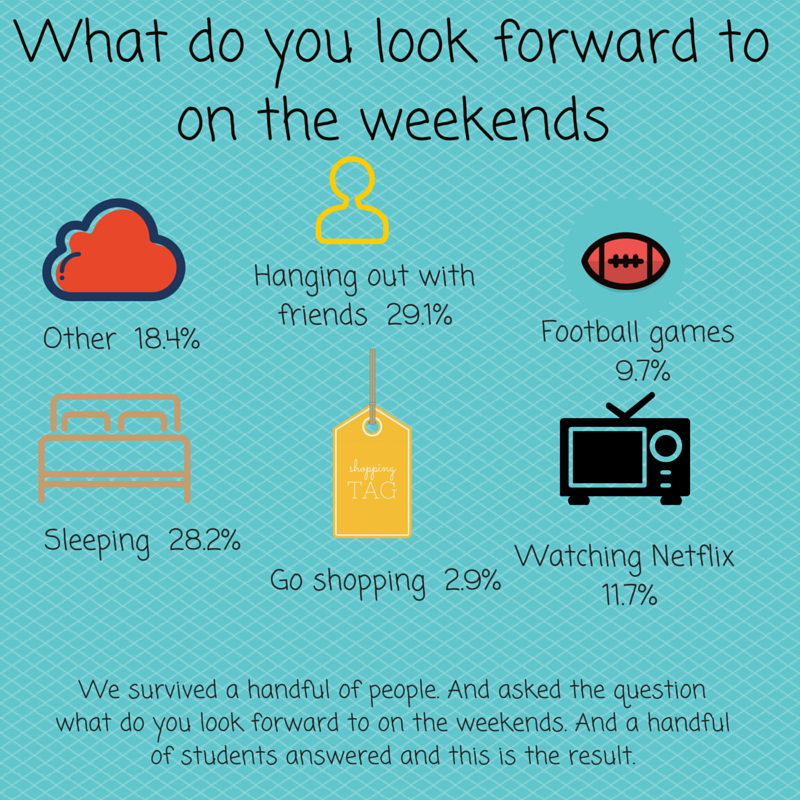 What do you look forward to on the weekends-18.4%28.2%29.1%Football games 10Hanging out with friends 30Sleeping 29Watching netfl
