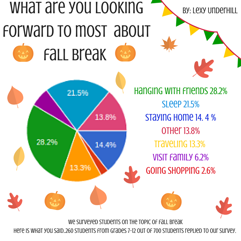 fall-break-survey